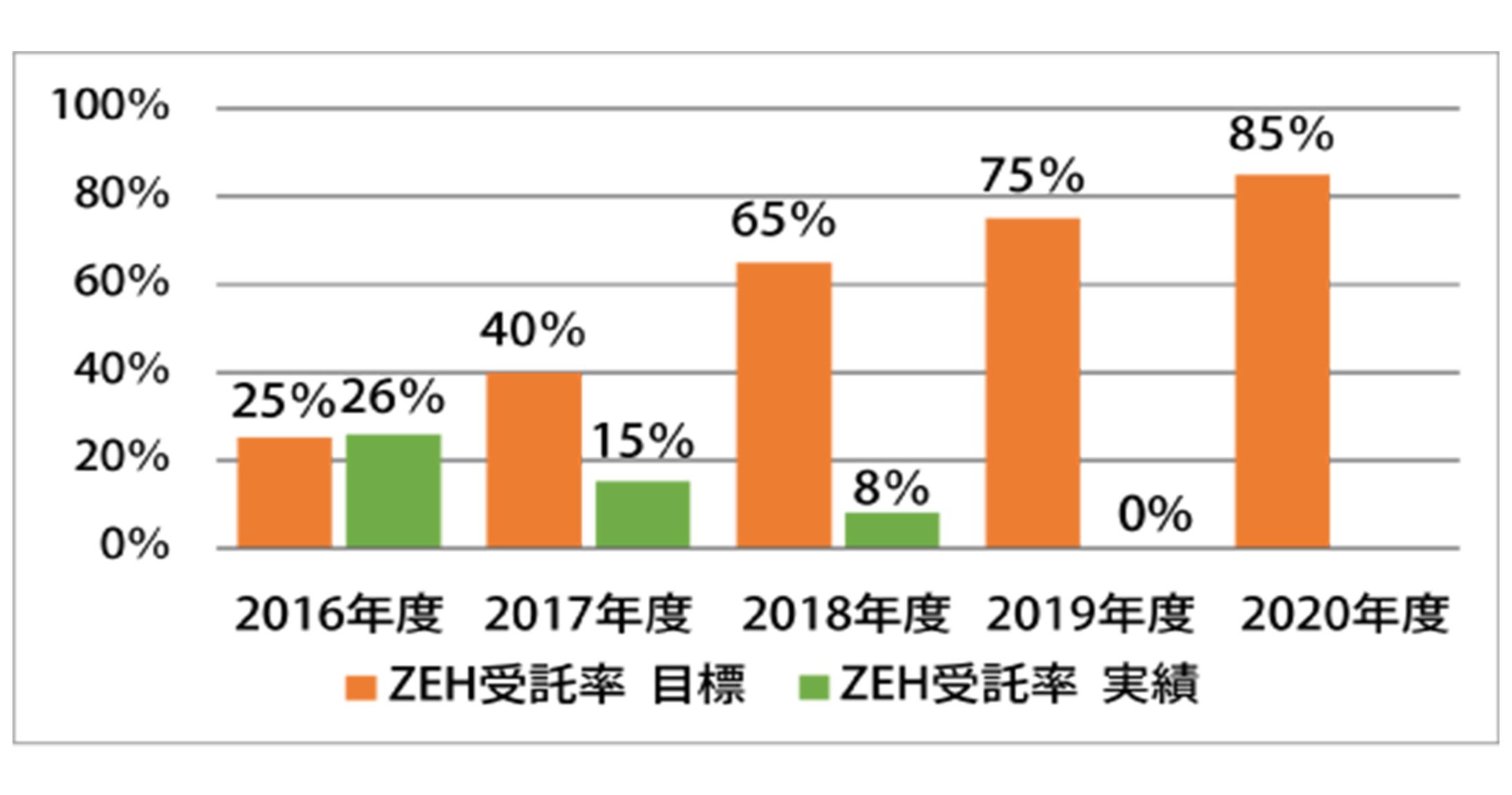 ZHE受諾率目標 棒グラフ