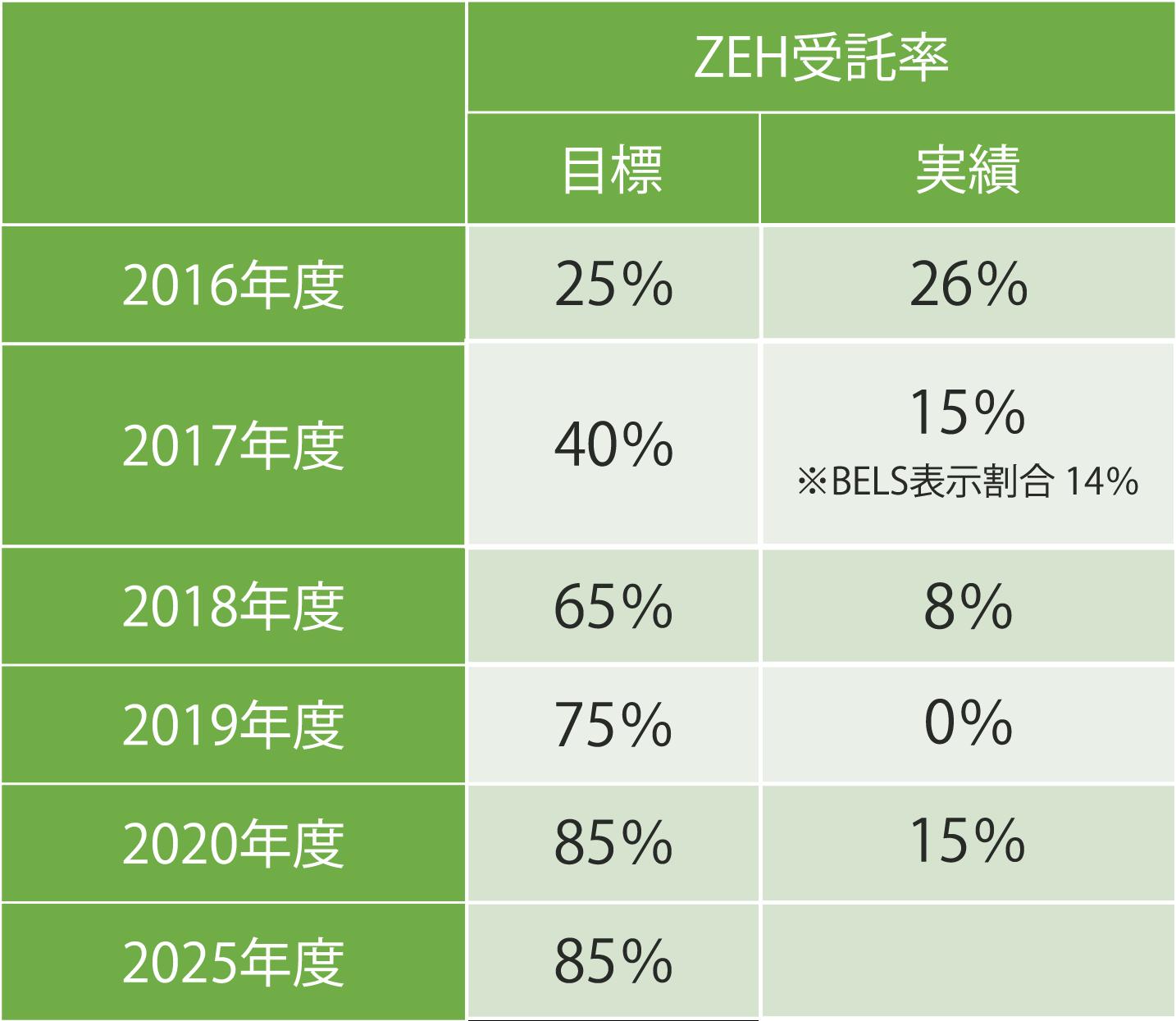 ZHE受諾率目標 数値